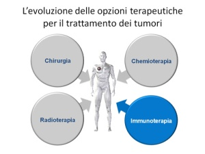 immunoncologia