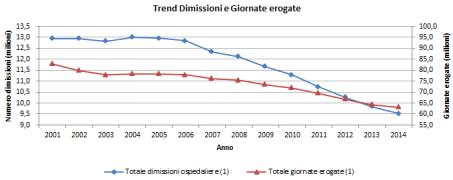 graph_1_giornErog
