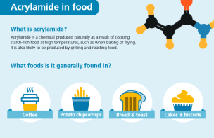 Acrylamide-in-foods