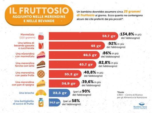 infografica-merendine-fruttosio