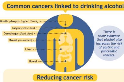 Alcohol-and-cancer