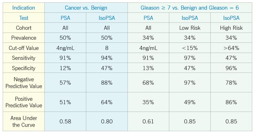 esame del sangue del carcinoma prostatico cleveland clinic