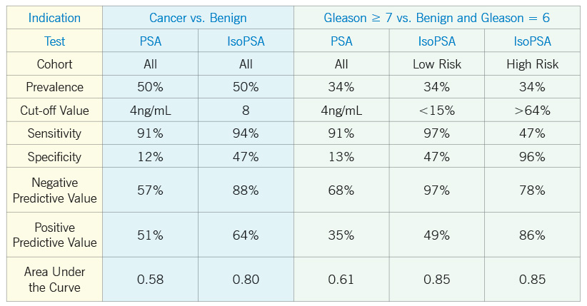 antigene prostatico specifico valori