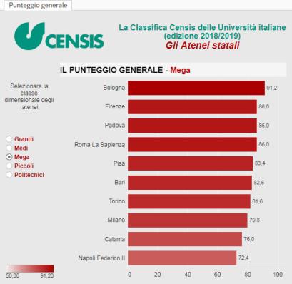 Censis-ranking