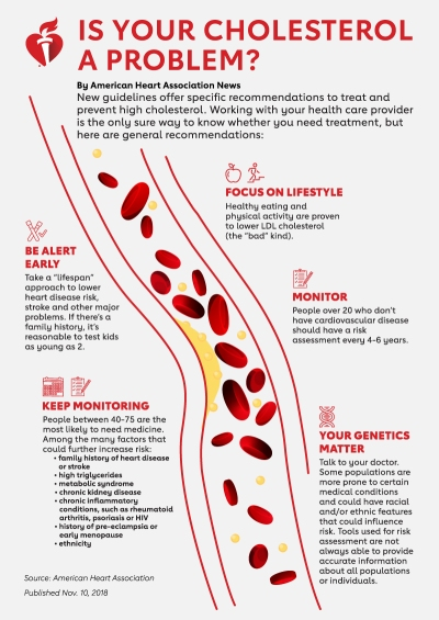 Cholesterol Guidelines_infographic